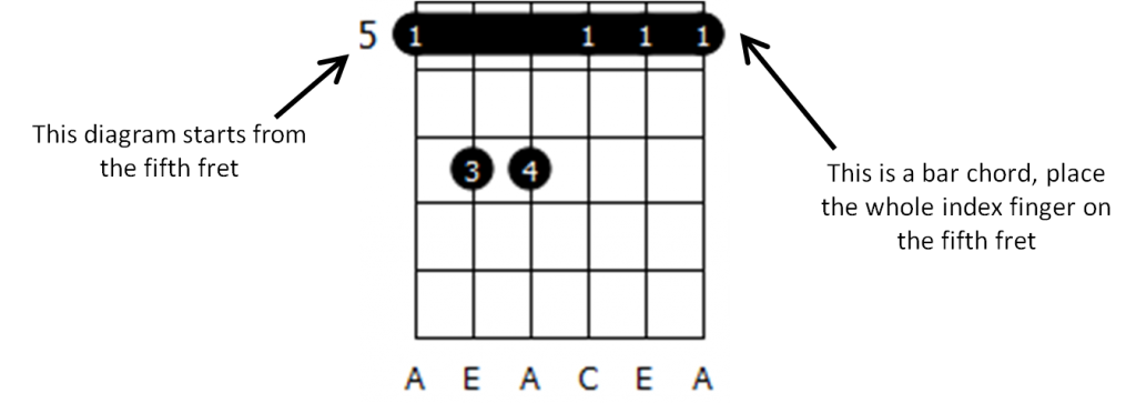 how to read guitar chord charts diagrams theguitarlesson com