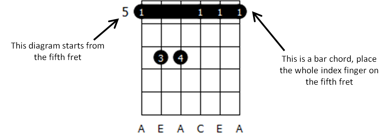 How To Read Arabic Guitar Chords Diagrams Guitarabia Arabic